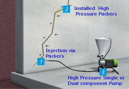 High pressure crack injection systems with polyurethane