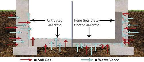 Concrete Sealers / Radon